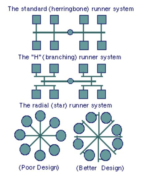 Planning the runner system layout