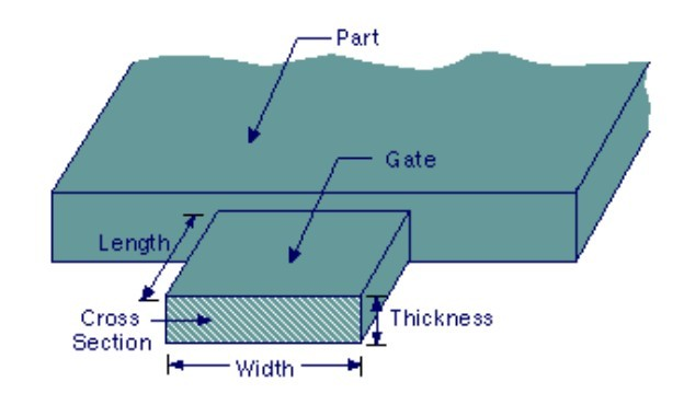 Gate design overview